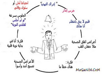 صورة ما هي اعراض نوبات الهلع