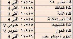 تردد القنوات المصرية على النايل سات