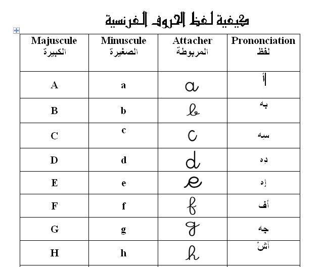 صورة كيف تنطق حروف اللغة الفرنسية