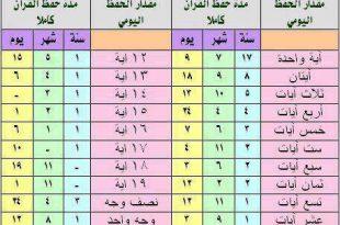 صورة جدول لمراجعة حفظ القران