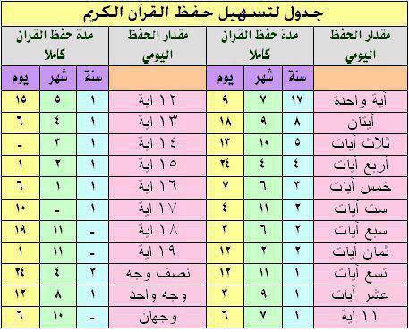 نموذج إجازة في القرآن الكريم